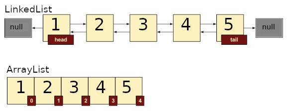https://images.computational.nl/galleries/patterns/array_linkedlist.jpg