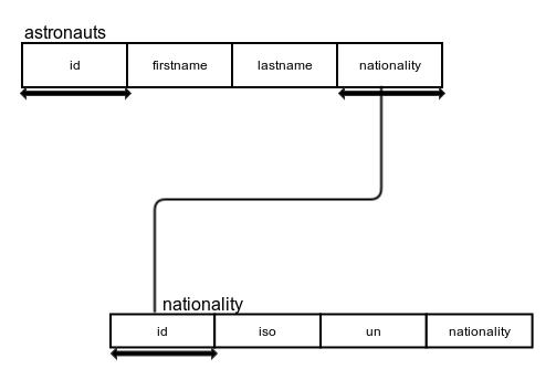 strokendiagram3